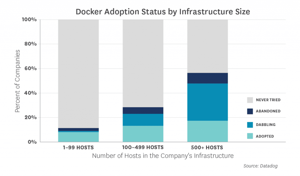 data-dog-docker-distribution